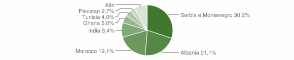 Grafico cittadinanza stranieri - Orzivecchi 2008