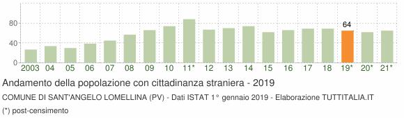 Grafico andamento popolazione stranieri Comune di Sant'Angelo Lomellina (PV)