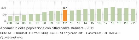 Grafico andamento popolazione stranieri Comune di Uggiate-Trevano (CO)