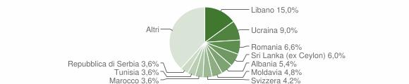 Grafico cittadinanza stranieri - Uggiate-Trevano 2011