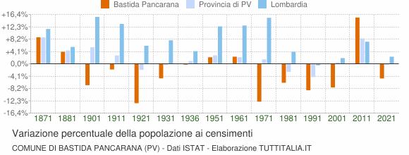 Grafico variazione percentuale della popolazione Comune di Bastida Pancarana (PV)