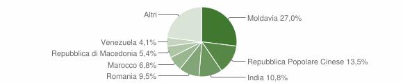 Grafico cittadinanza stranieri - Bianzone 2019