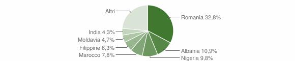 Grafico cittadinanza stranieri - Borgo San Giovanni 2018