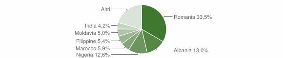 Grafico cittadinanza stranieri - Borgo San Giovanni 2019