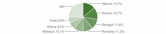 Grafico cittadinanza stranieri - Coccaglio 2018