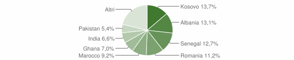 Grafico cittadinanza stranieri - Coccaglio 2019