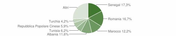 Grafico cittadinanza stranieri - Merone 2019