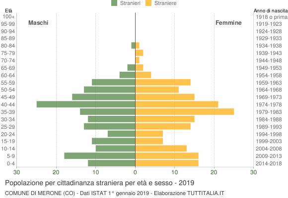 Grafico cittadini stranieri - Merone 2019
