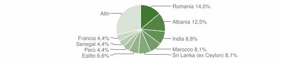 Grafico cittadinanza stranieri - Montevecchia 2019