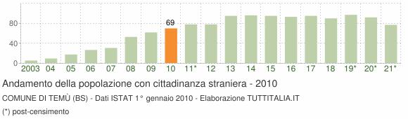 Grafico andamento popolazione stranieri Comune di Temù (BS)