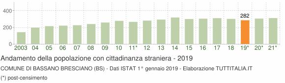 Grafico andamento popolazione stranieri Comune di Bassano Bresciano (BS)