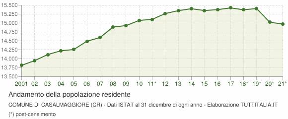 Andamento popolazione Comune di Casalmaggiore (CR)