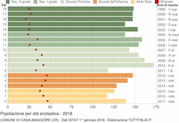 Grafico Popolazione in età scolastica - Casalmaggiore 2018