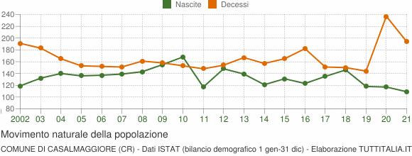 Grafico movimento naturale della popolazione Comune di Casalmaggiore (CR)