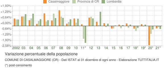 Variazione percentuale della popolazione Comune di Casalmaggiore (CR)
