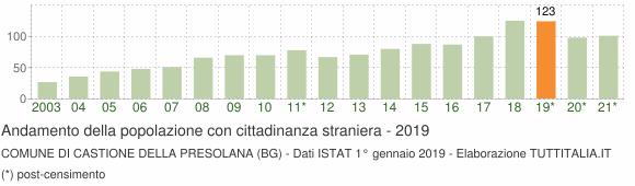 Grafico andamento popolazione stranieri Comune di Castione della Presolana (BG)