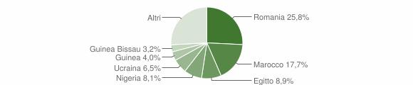 Grafico cittadinanza stranieri - Castione della Presolana 2018