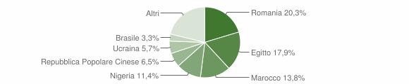 Grafico cittadinanza stranieri - Castione della Presolana 2019