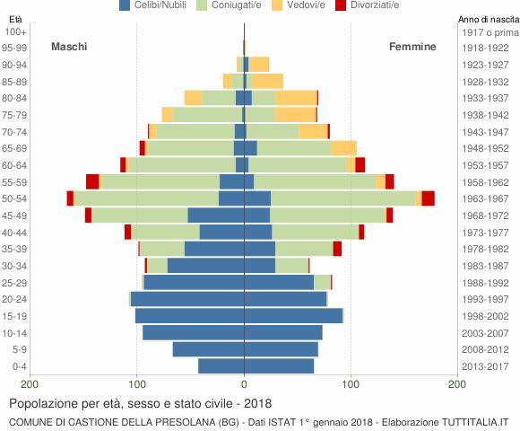 Grafico Popolazione per età, sesso e stato civile Comune di Castione della Presolana (BG)