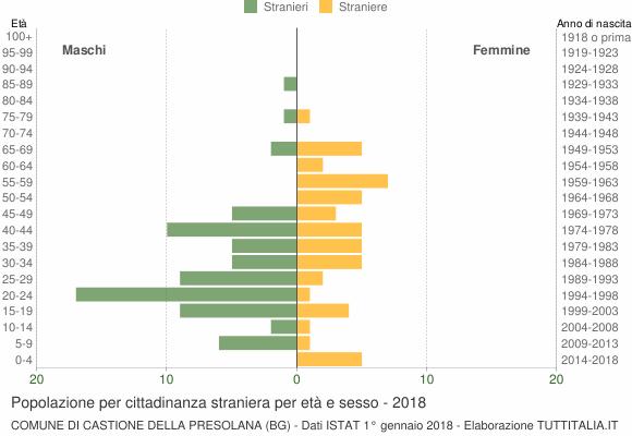 Grafico cittadini stranieri - Castione della Presolana 2018