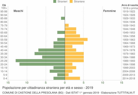 Grafico cittadini stranieri - Castione della Presolana 2019