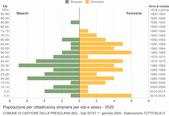Grafico cittadini stranieri - Castione della Presolana 2020