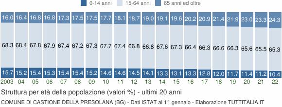 Grafico struttura della popolazione Comune di Castione della Presolana (BG)