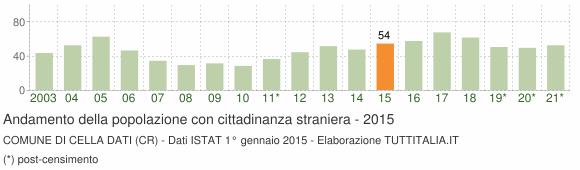 Grafico andamento popolazione stranieri Comune di Cella Dati (CR)