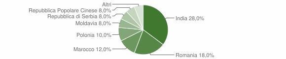 Grafico cittadinanza stranieri - Cella Dati 2019
