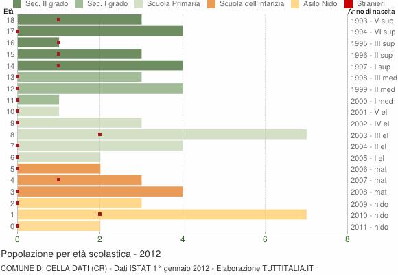 Grafico Popolazione in età scolastica - Cella Dati 2012