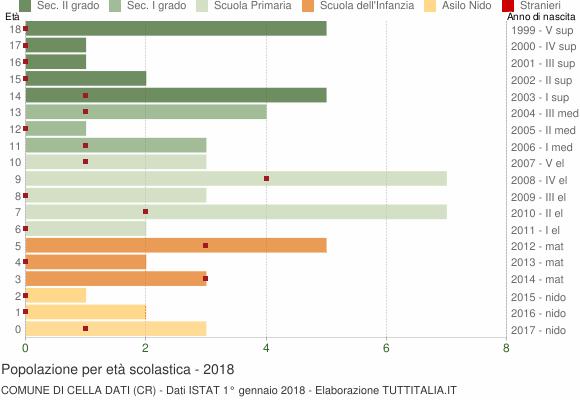 Grafico Popolazione in età scolastica - Cella Dati 2018
