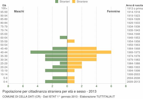 Grafico cittadini stranieri - Cella Dati 2013