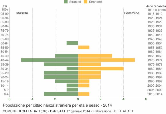 Grafico cittadini stranieri - Cella Dati 2014