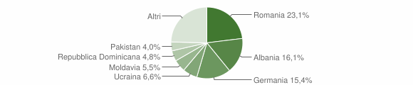 Grafico cittadinanza stranieri - Gargnano 2019