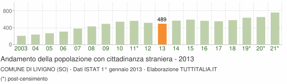 Grafico andamento popolazione stranieri Comune di Livigno (SO)