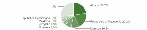 Grafico cittadinanza stranieri - Livigno 2013