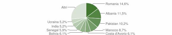Grafico cittadinanza stranieri - Pedrengo 2019