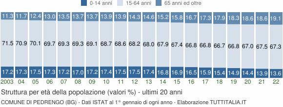 Grafico struttura della popolazione Comune di Pedrengo (BG)