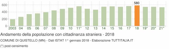 Grafico andamento popolazione stranieri Comune di Quistello (MN)