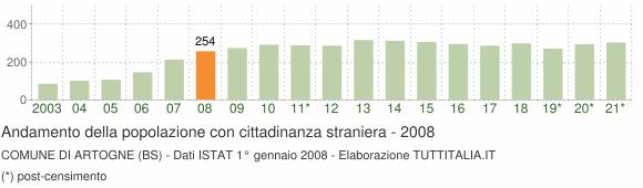 Grafico andamento popolazione stranieri Comune di Artogne (BS)
