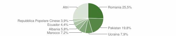 Grafico cittadinanza stranieri - Desio 2019