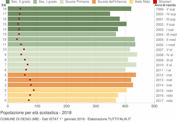 Grafico Popolazione in età scolastica - Desio 2018
