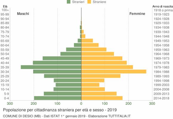 Grafico cittadini stranieri - Desio 2019