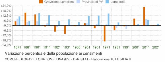 Grafico variazione percentuale della popolazione Comune di Gravellona Lomellina (PV)