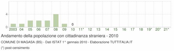 Grafico andamento popolazione stranieri Comune di Magasa (BS)