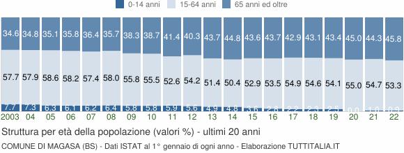 Grafico struttura della popolazione Comune di Magasa (BS)