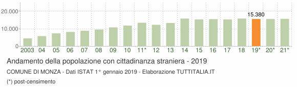 Grafico andamento popolazione stranieri Comune di Monza
