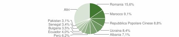 Grafico cittadinanza stranieri - Parabiago 2019