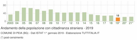 Grafico andamento popolazione stranieri Comune di Peia (BG)