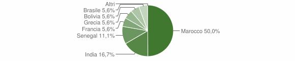 Grafico cittadinanza stranieri - Peia 2019